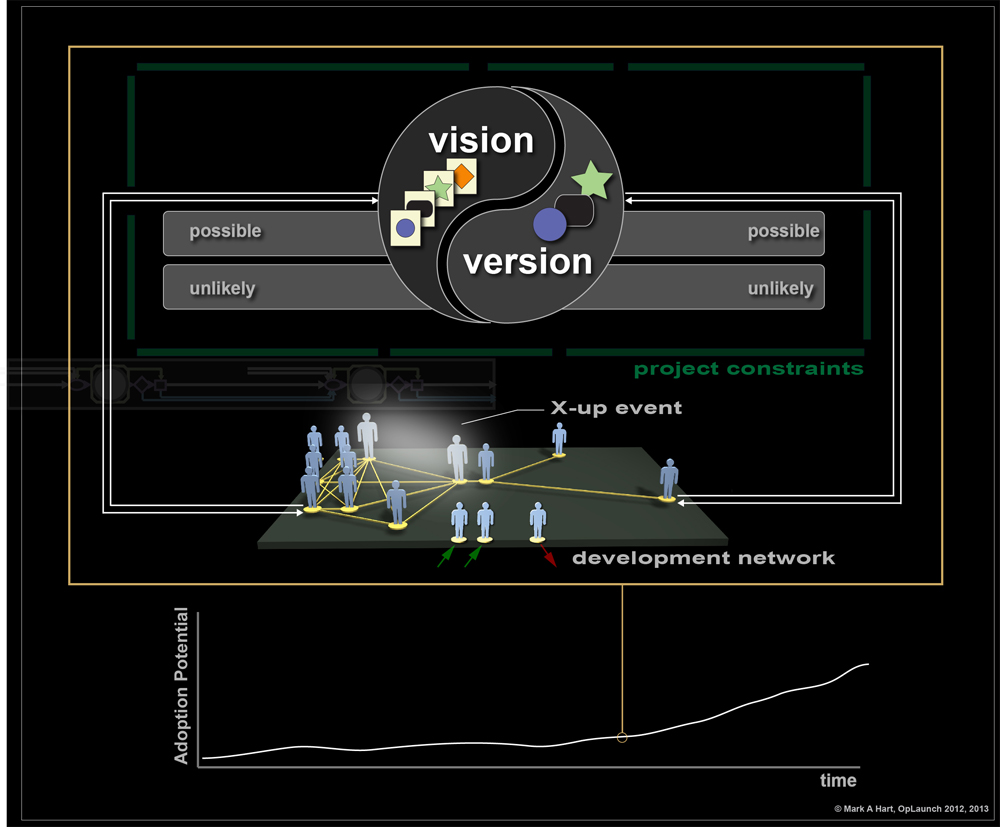 Vision and Version interplay